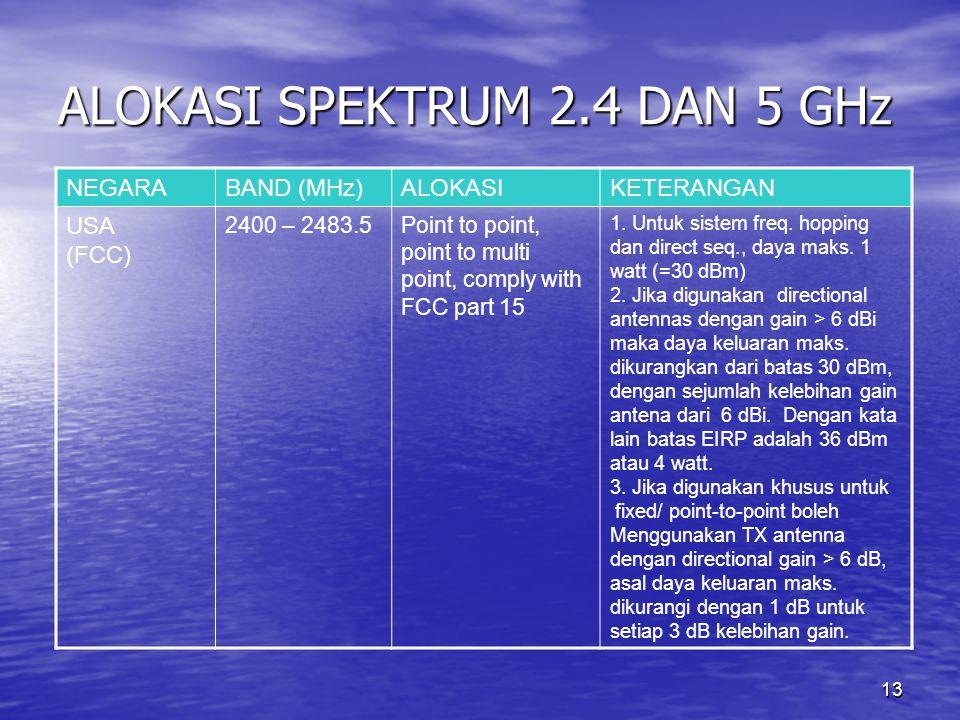 ALOKASI SPEKTRUM 2.4 DAN 5 GHz