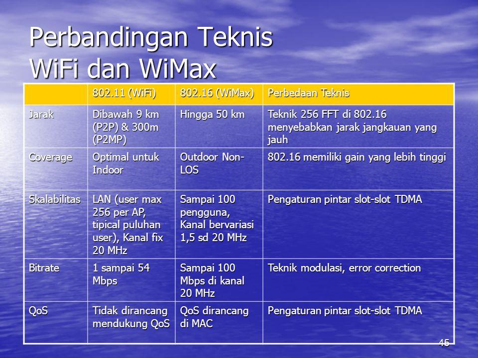 Perbandingan Teknis WiFi dan WiMax