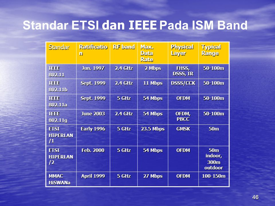 Standar ETSI dan IEEE Pada ISM Band