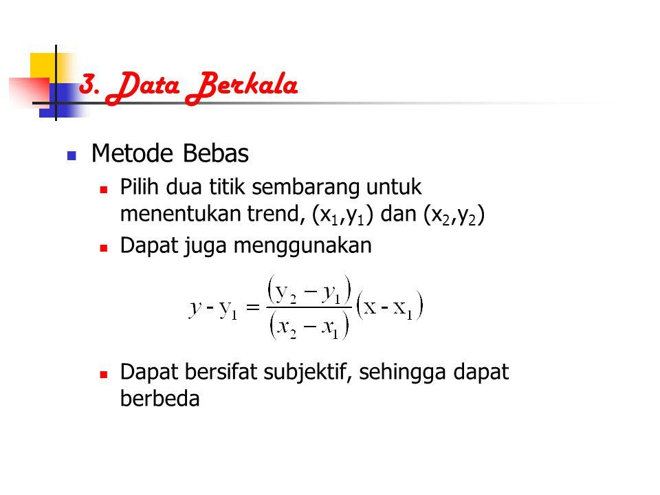 3. Data Berkala Metode Bebas