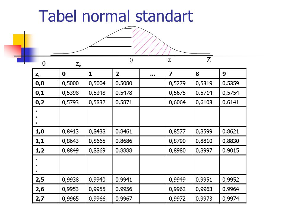 Tabel normal standart z Z zo zo 1 2 … 7 8 9 0,0 0,5000 0,5004 0,5080