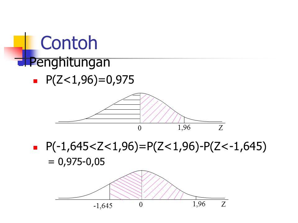 Contoh Penghitungan P(Z<1,96)=0,975