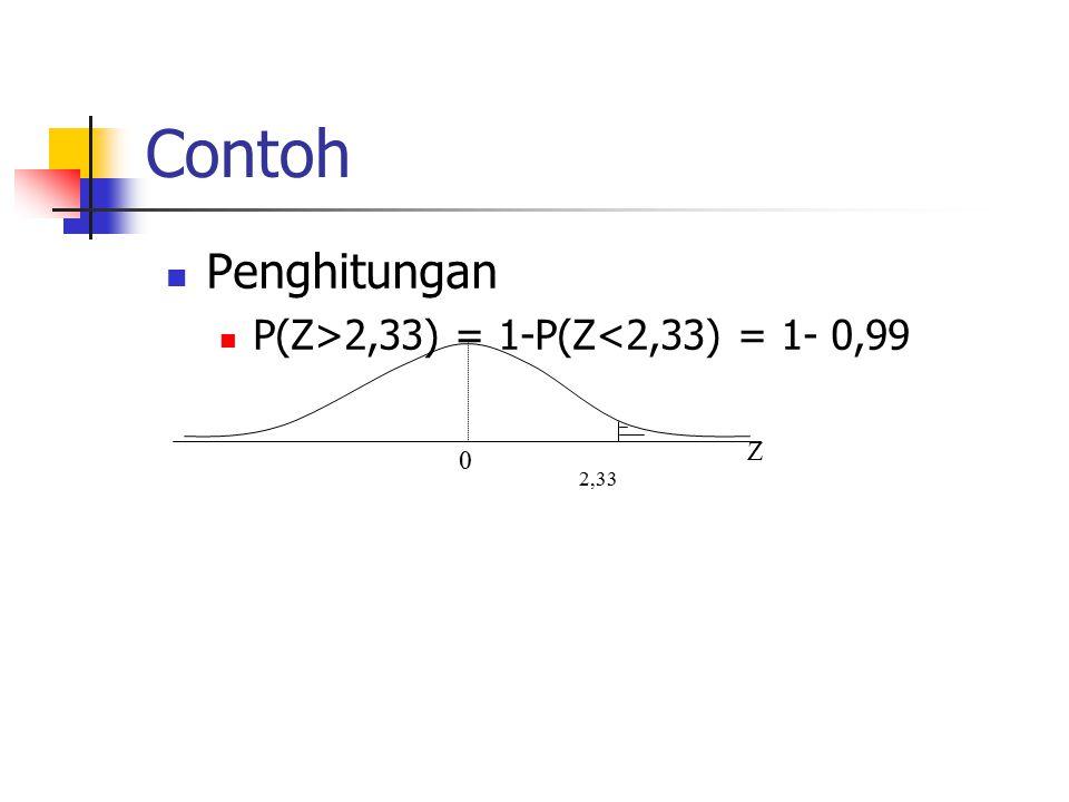 Contoh Penghitungan P(Z>2,33) = 1-P(Z<2,33) = 1- 0,99 Z 2,33