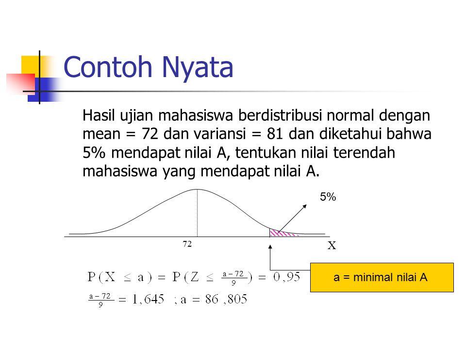 Contoh Nyata