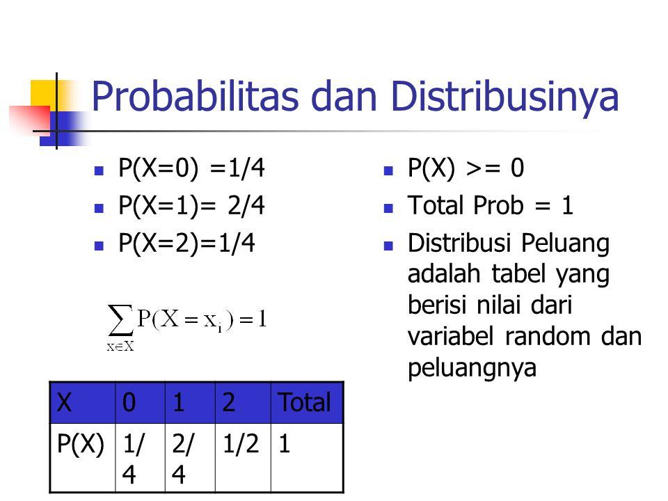 Probabilitas dan Distribusinya