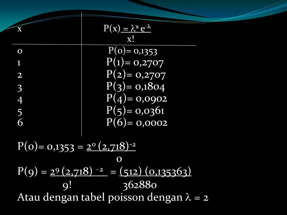 Atau dengan tabel poisson dengan  = 2