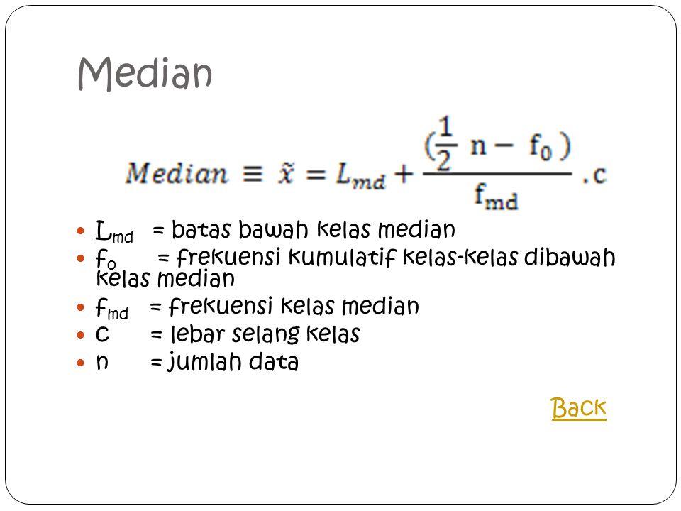 Median Lmd = batas bawah kelas median