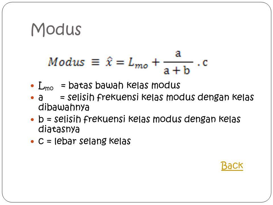 Modus Lmo = batas bawah kelas modus