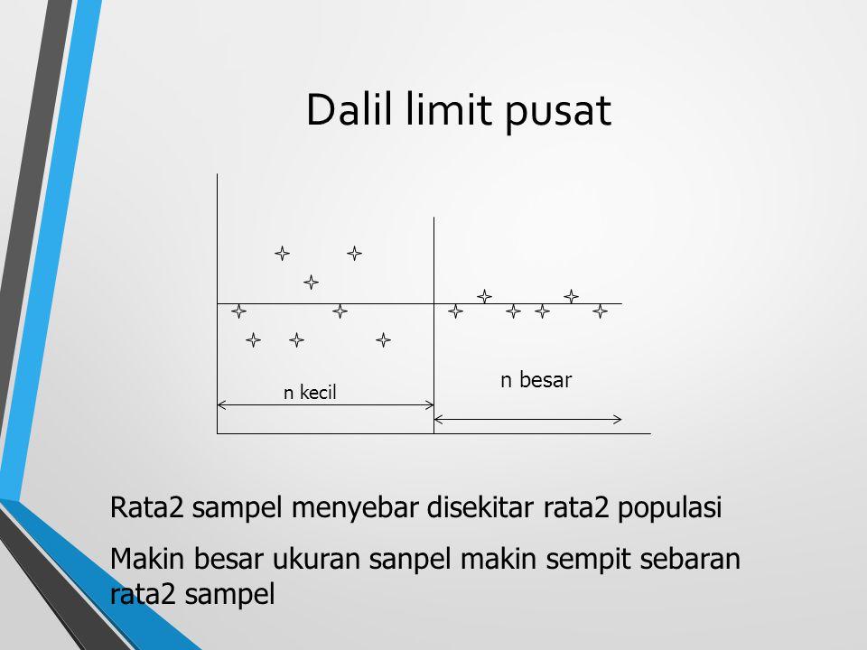 Dalil limit pusat Rata2 sampel menyebar disekitar rata2 populasi