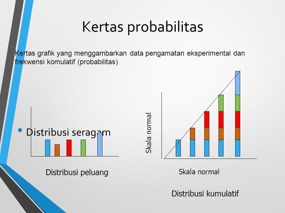 Kertas probabilitas Distribusi seragam Distribusi peluang