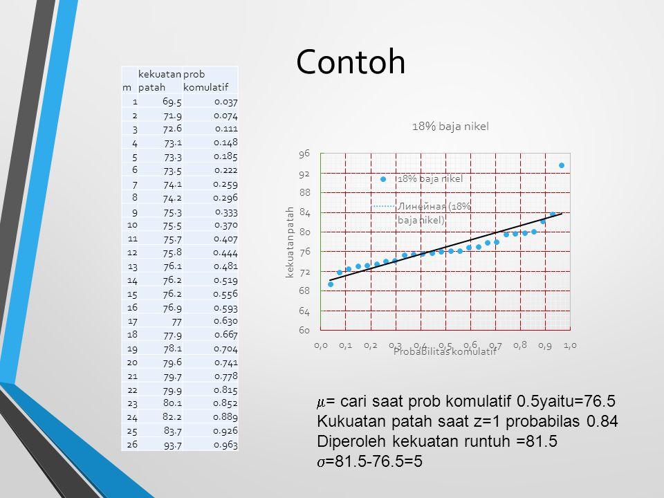 Contoh = cari saat prob komulatif 0.5yaitu=76.5