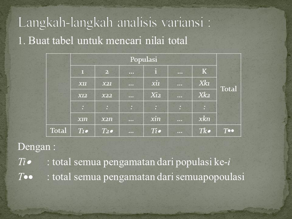 Langkah-langkah analisis variansi :