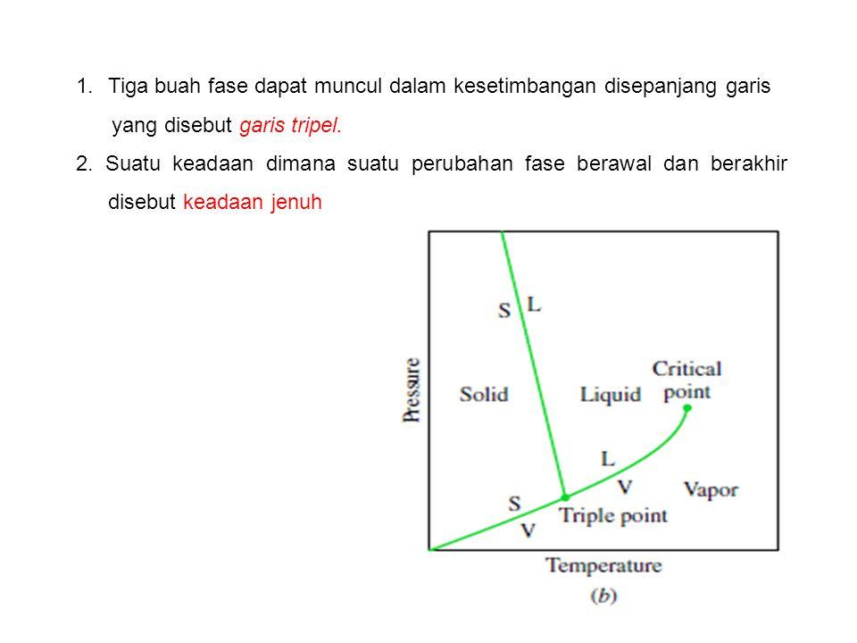 Tiga buah fase dapat muncul dalam kesetimbangan disepanjang garis