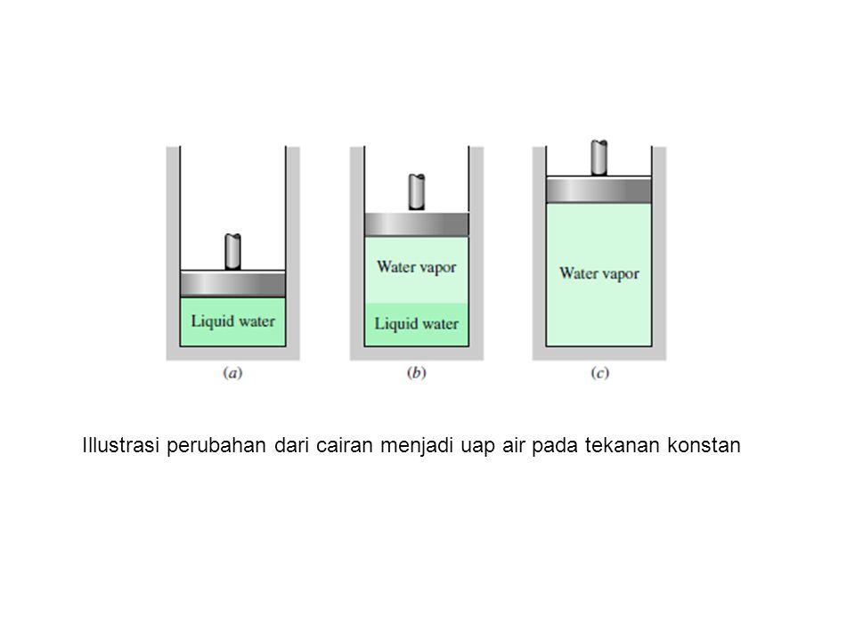 Illustrasi perubahan dari cairan menjadi uap air pada tekanan konstan