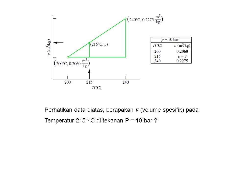 Perhatikan data diatas, berapakah v (volume spesifik) pada Temperatur 215 0 C di tekanan P = 10 bar
