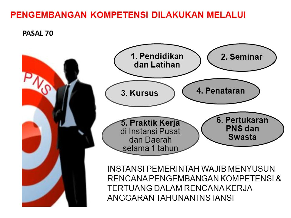 1. Pendidikan dan Latihan 6. Pertukaran PNS dan Swasta