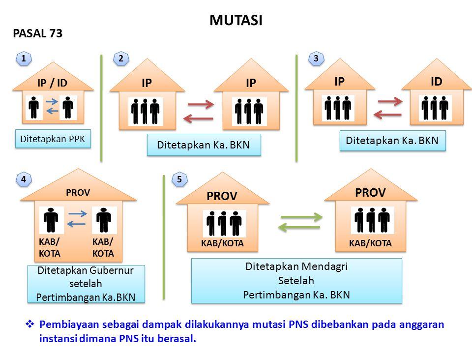 MUTASI PASAL 73 IP ID IP / ID Ditetapkan Ka. BKN Ditetapkan Mendagri