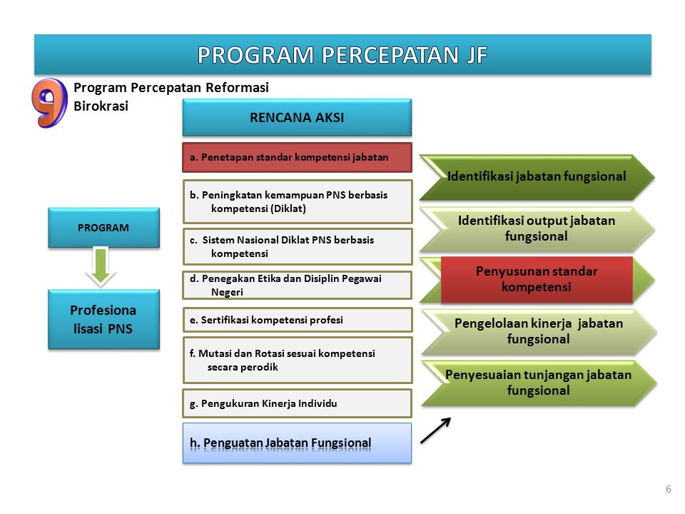 Program percepatan jf Program Percepatan Reformasi Birokrasi