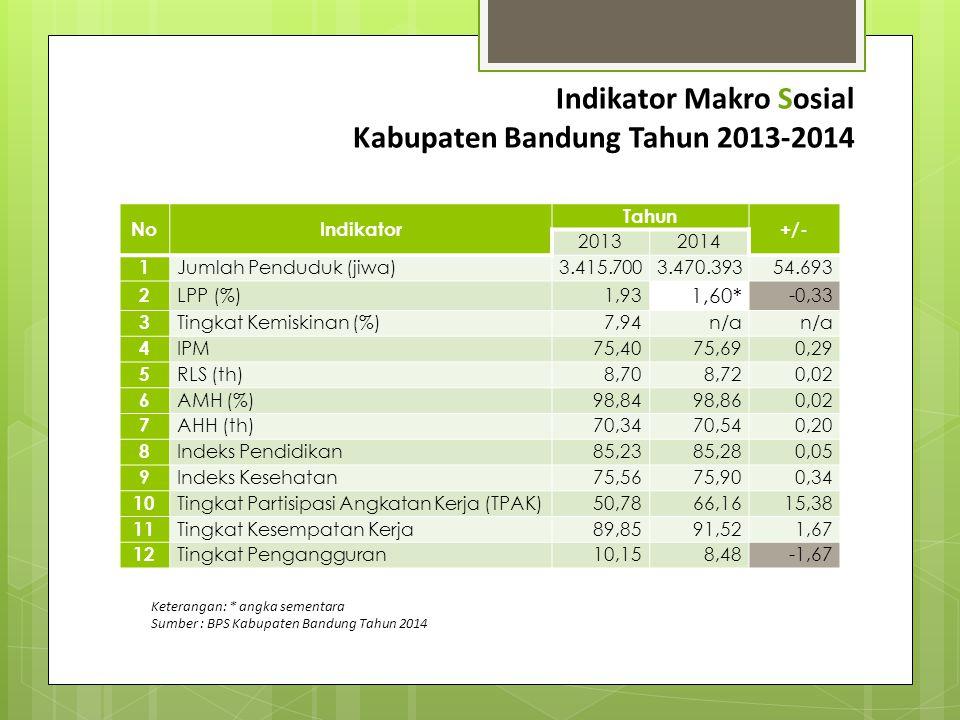 Indikator Makro Sosial Kabupaten Bandung Tahun 2013-2014