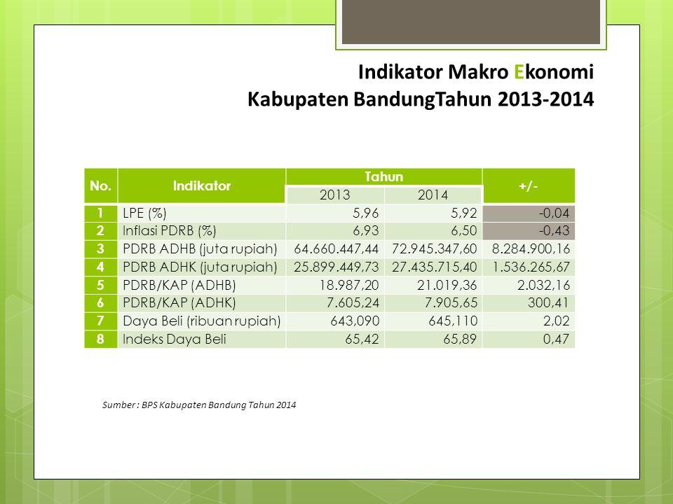 Indikator Makro Ekonomi Kabupaten BandungTahun 2013-2014