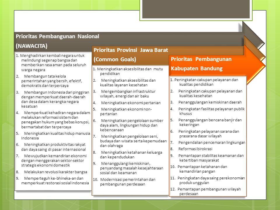 Prioritas Pembangunan Nasional (NAWACITA)