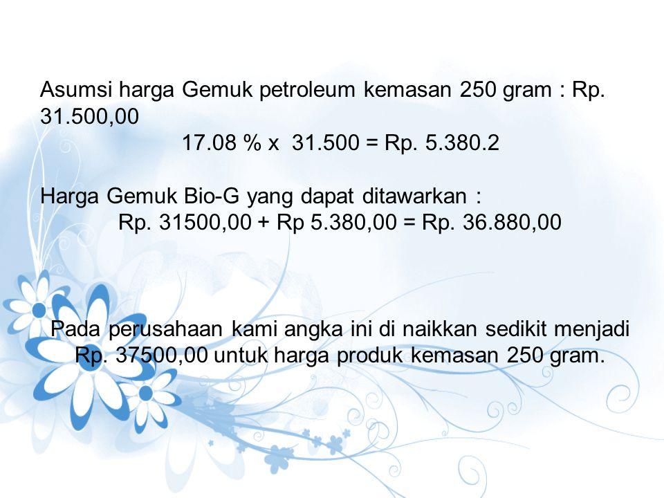 Asumsi harga Gemuk petroleum kemasan 250 gram : Rp. 31.500,00