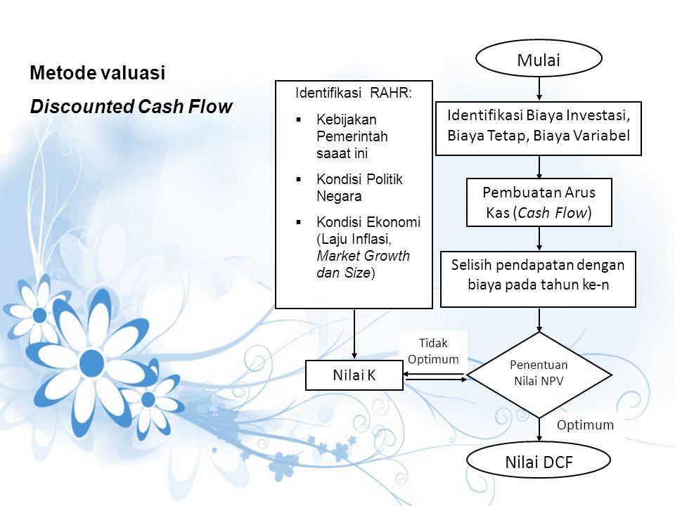 Metode valuasi Discounted Cash Flow