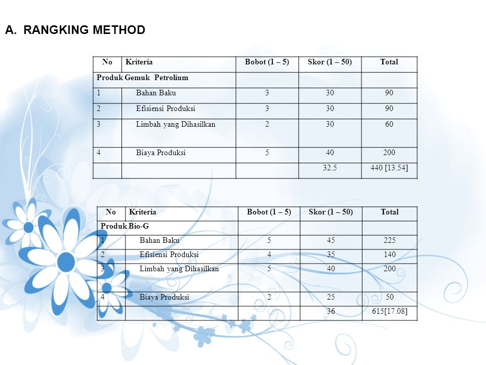 RANGKING METHOD No Kriteria Bobot (1 – 5) Skor (1 – 50) Total