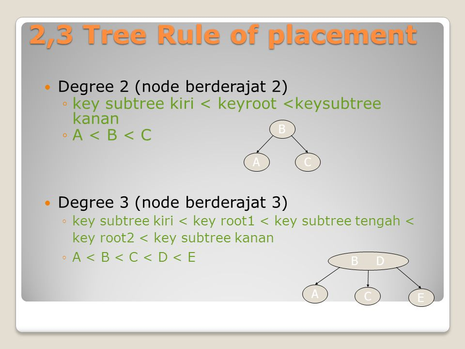 2,3 Tree Rule of placement Degree 2 (node berderajat 2)