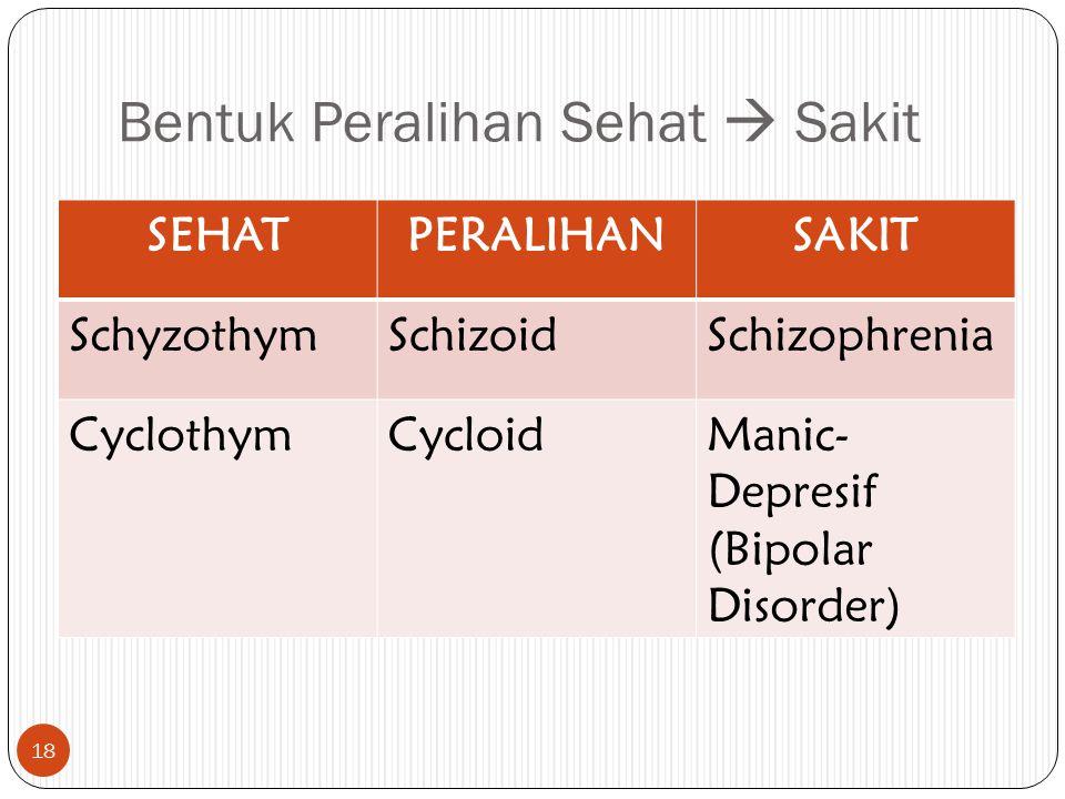 Bentuk Peralihan Sehat  Sakit
