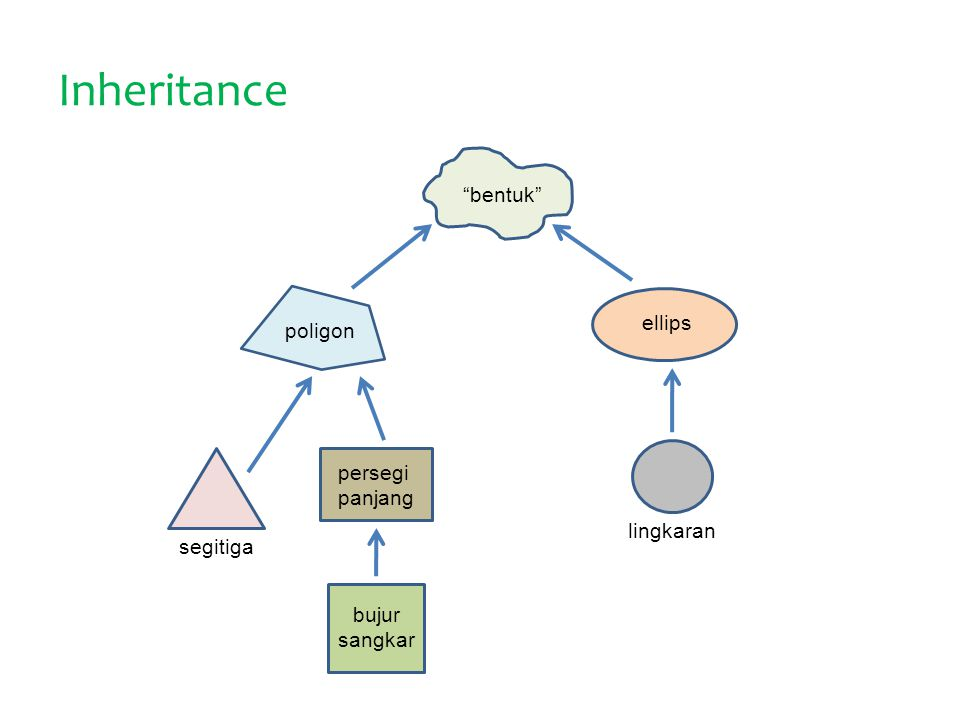 Inheritance bentuk ellips poligon persegi panjang lingkaran segitiga