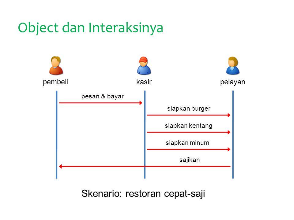 Object dan Interaksinya