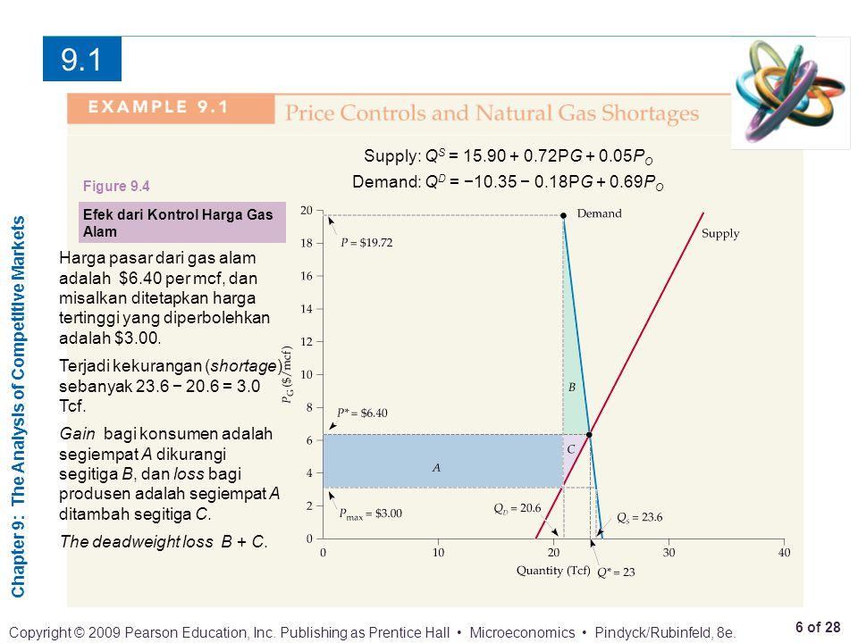 9.1 Supply: QS = 15.90 + 0.72PG + 0.05PO. Demand: QD = −10.35 − 0.18PG + 0.69PO. Figure 9.4. Efek dari Kontrol Harga Gas Alam.