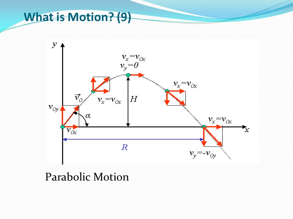 What is Motion (9) Parabolic Motion