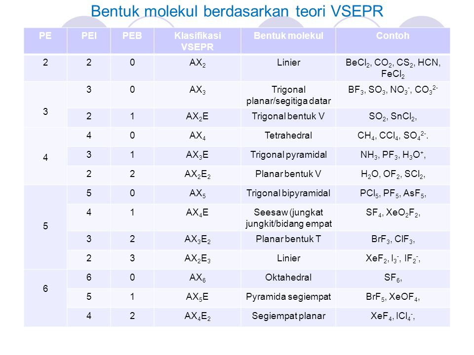 Bentuk molekul berdasarkan teori VSEPR