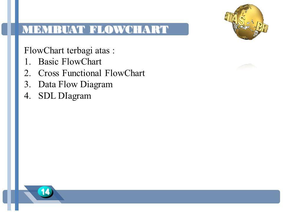 MEMBUAT FLOWCHART FlowChart terbagi atas : Basic FlowChart