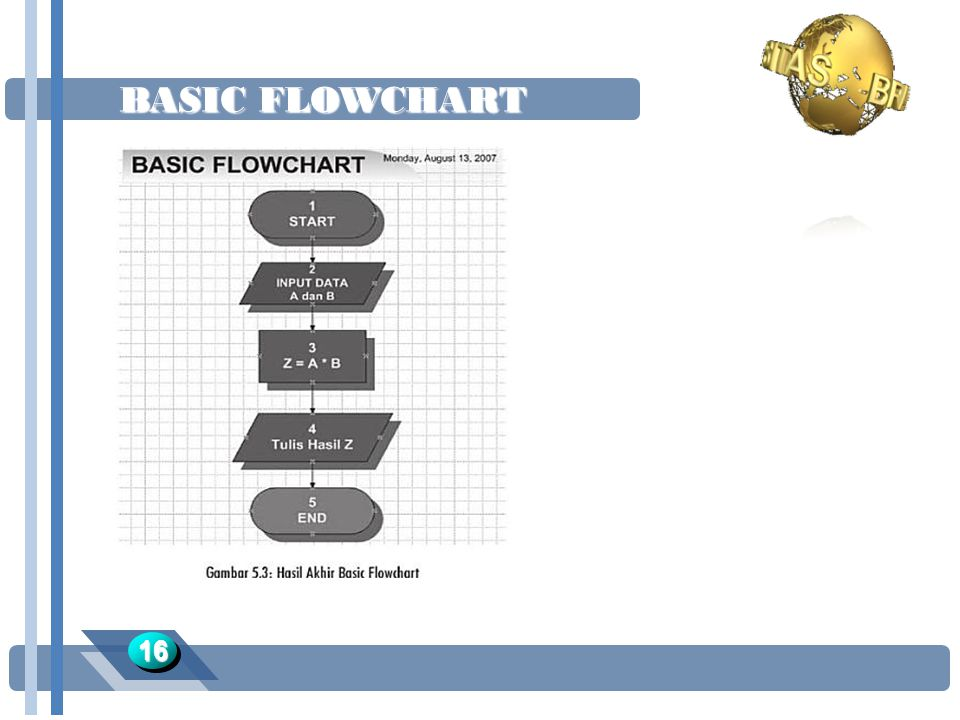 BASIC FLOWCHART 16