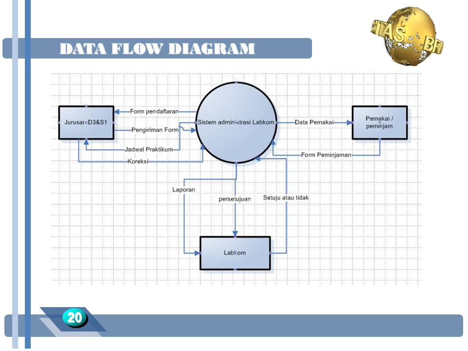 DATA FLOW DIAGRAM 20