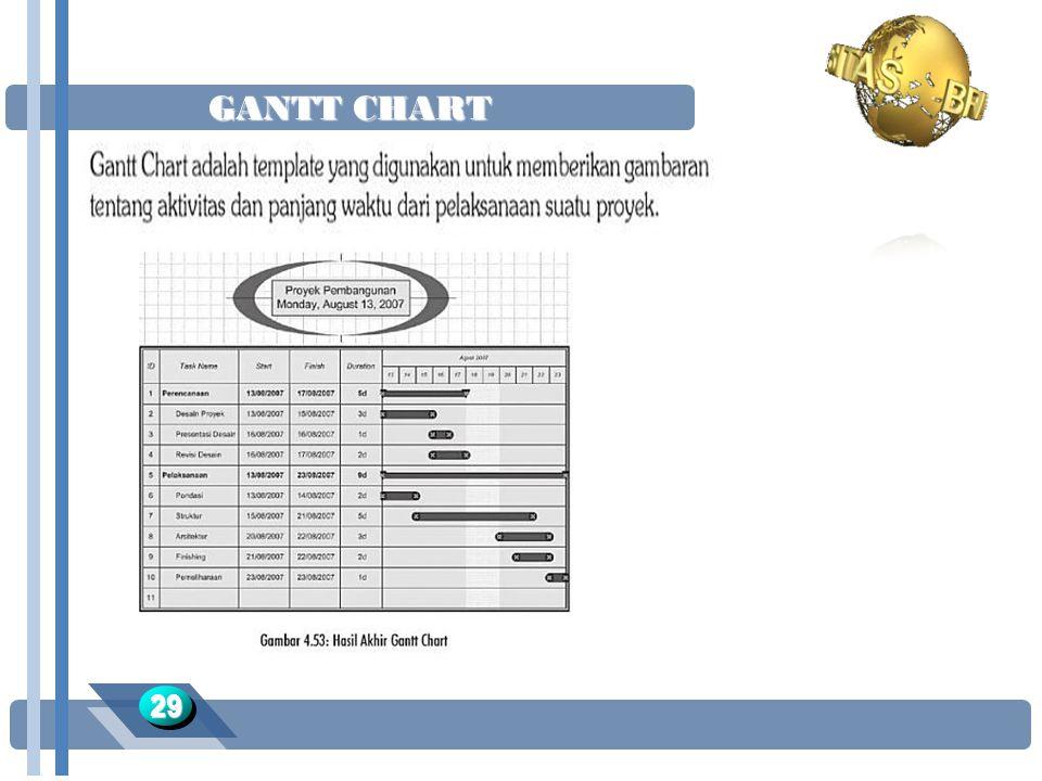GANTT CHART 29