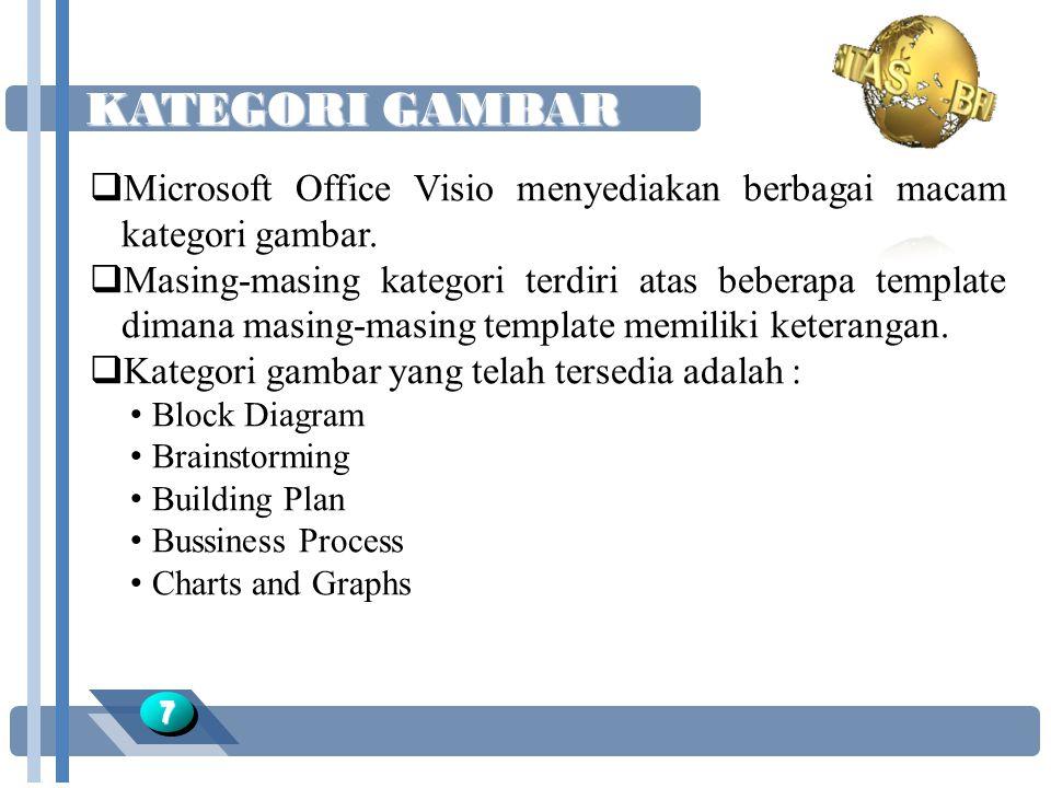 KATEGORI GAMBAR Microsoft Office Visio menyediakan berbagai macam kategori gambar.
