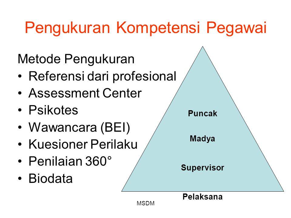 Pengukuran Kompetensi Pegawai