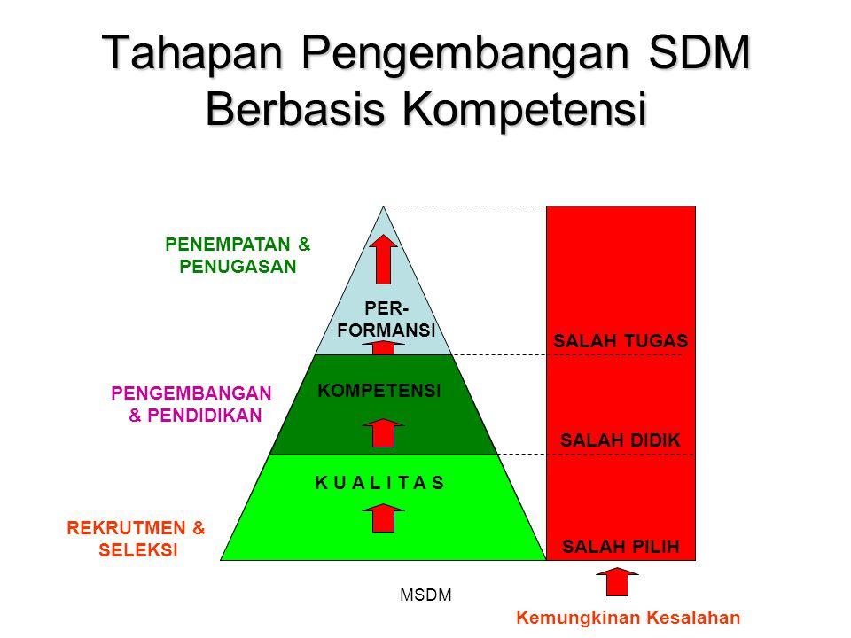 Tahapan Pengembangan SDM Berbasis Kompetensi