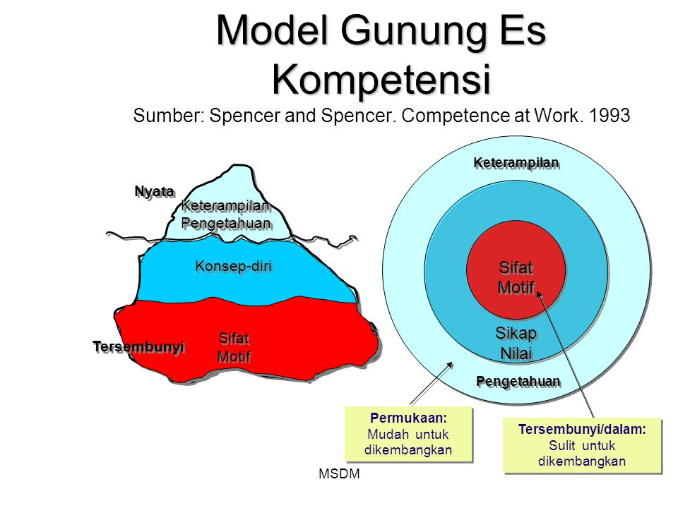 Model Gunung Es Kompetensi Sumber: Spencer and Spencer