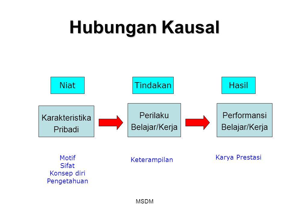 Hubungan Kausal Niat Tindakan Hasil Perilaku Belajar/Kerja Performansi