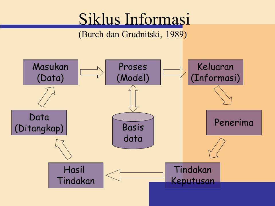 Siklus Informasi (Burch dan Grudnitski, 1989) Proses (Model) Keluaran