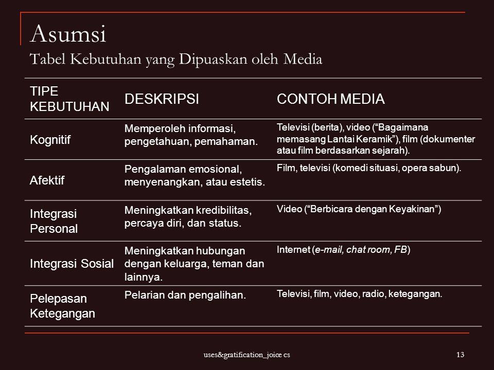 Asumsi Tabel Kebutuhan yang Dipuaskan oleh Media