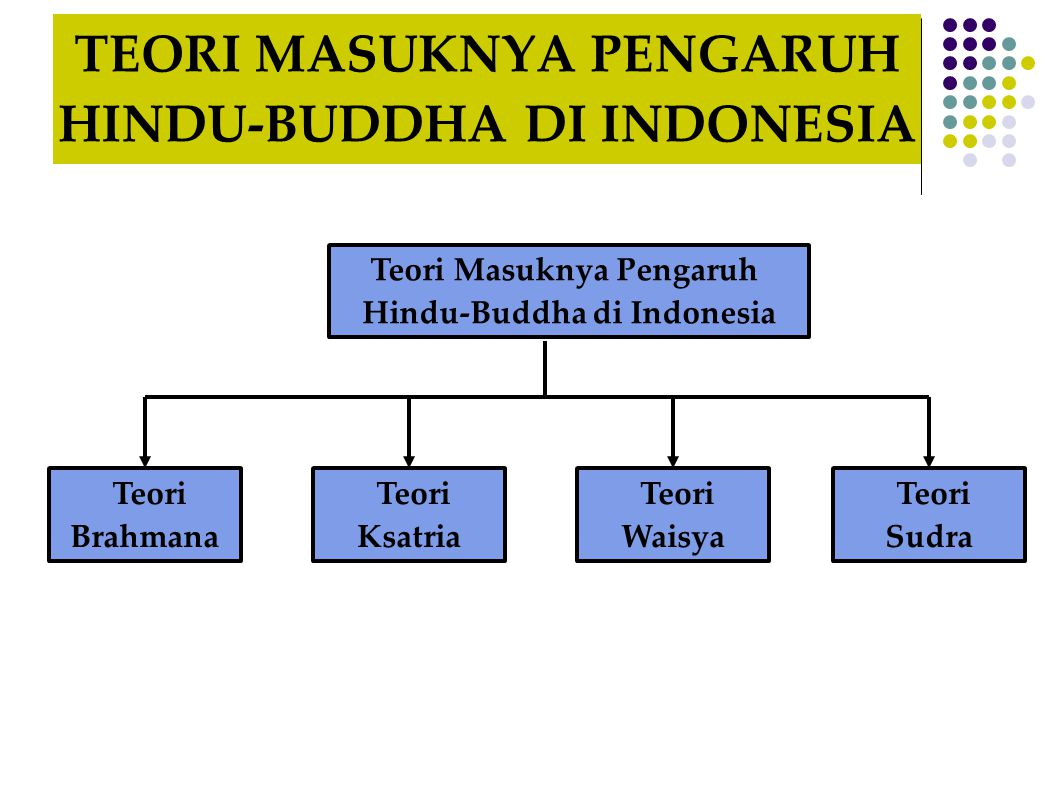 TEORI MASUKNYA PENGARUH HINDU-BUDDHA DI INDONESIA
