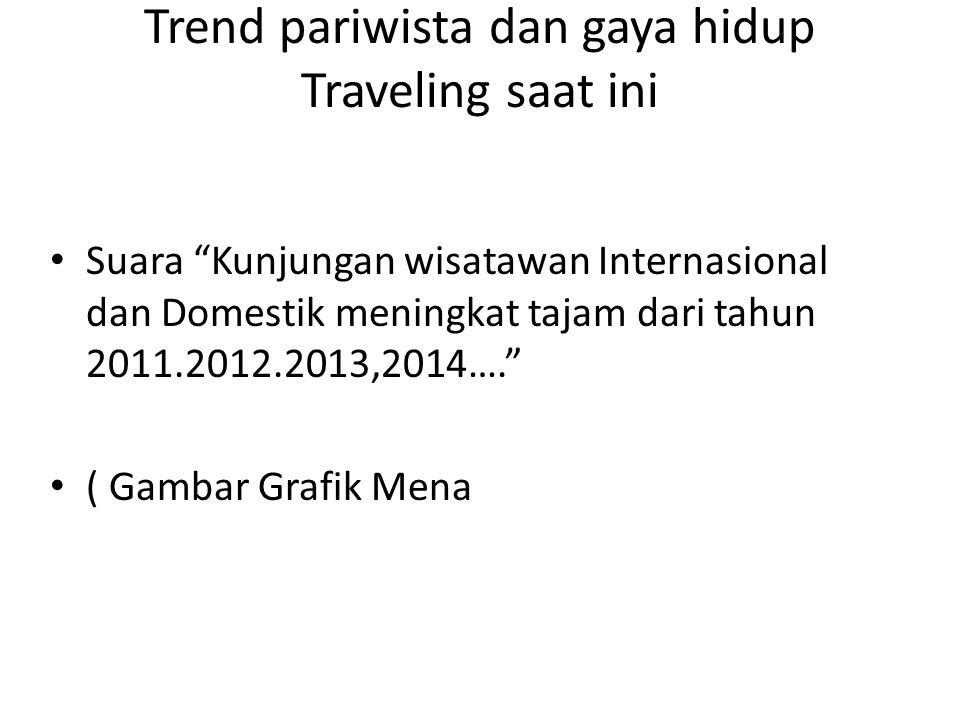 Trend pariwista dan gaya hidup Traveling saat ini