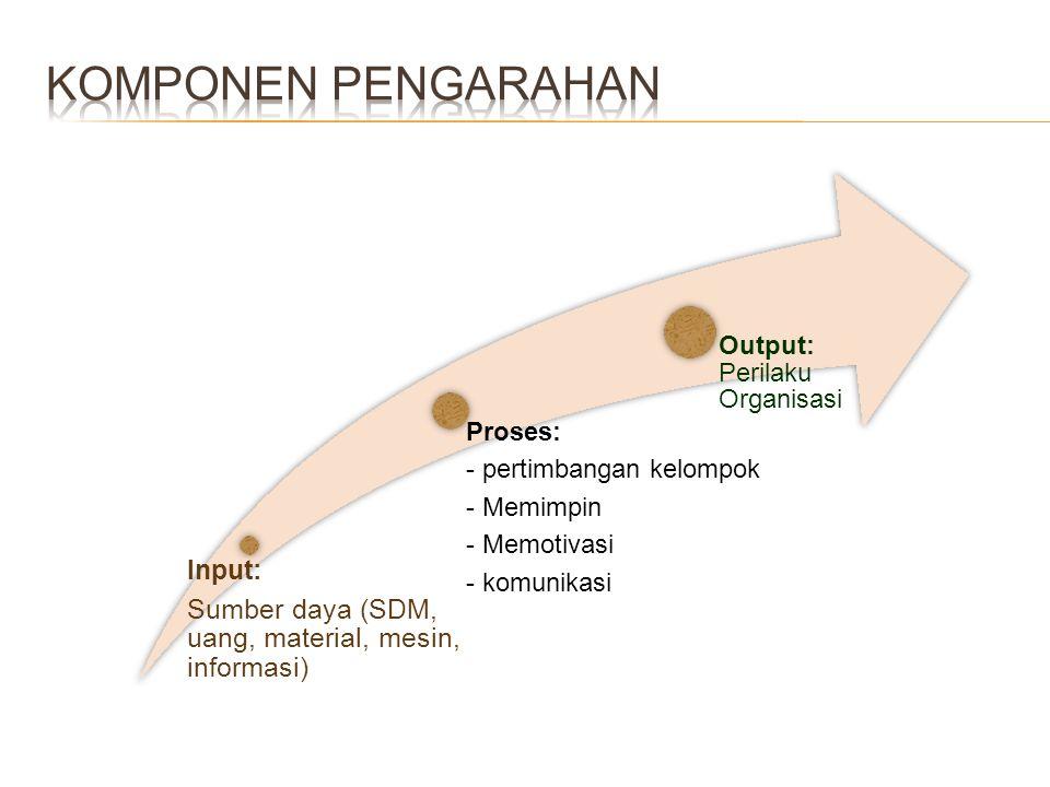Komponen Pengarahan Sumber daya (SDM, uang, material, mesin, informasi) Input: - komunikasi. - Memotivasi.