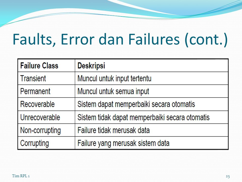 Faults, Error dan Failures (cont.)